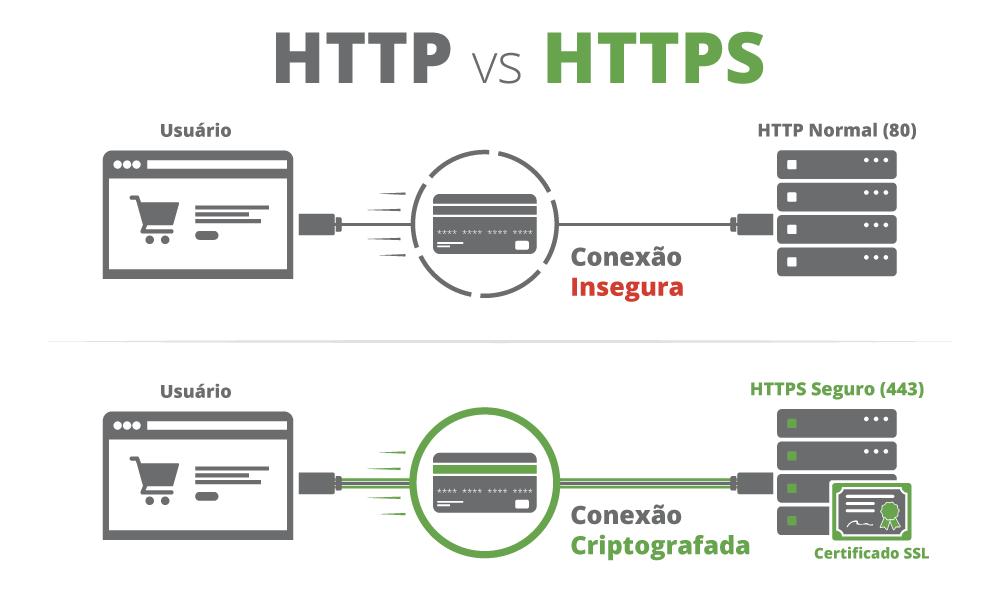 ssl-sucuri-http-vs-https-PT-diagram